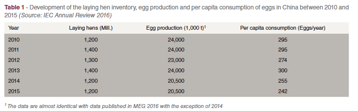 TABLE 1 China – broiler meat egg production