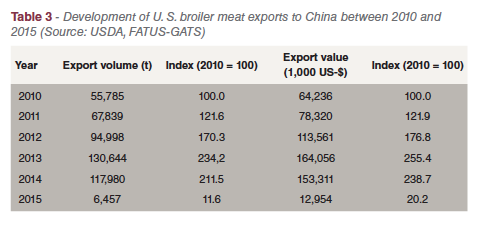TABLE 3 China – broiler meat egg production