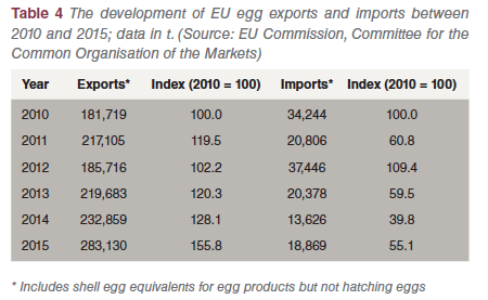 Table 4 EU egg industry
