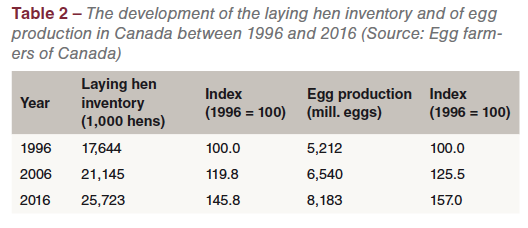 Canada: egg production in a Supply Management system