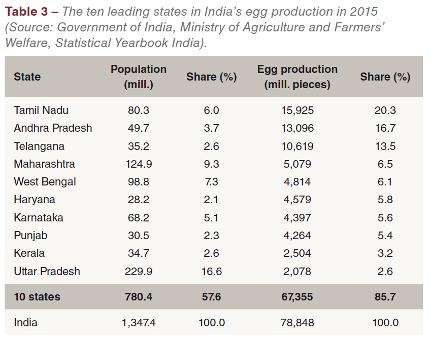 Patterns and dynamics of the egg industry in India